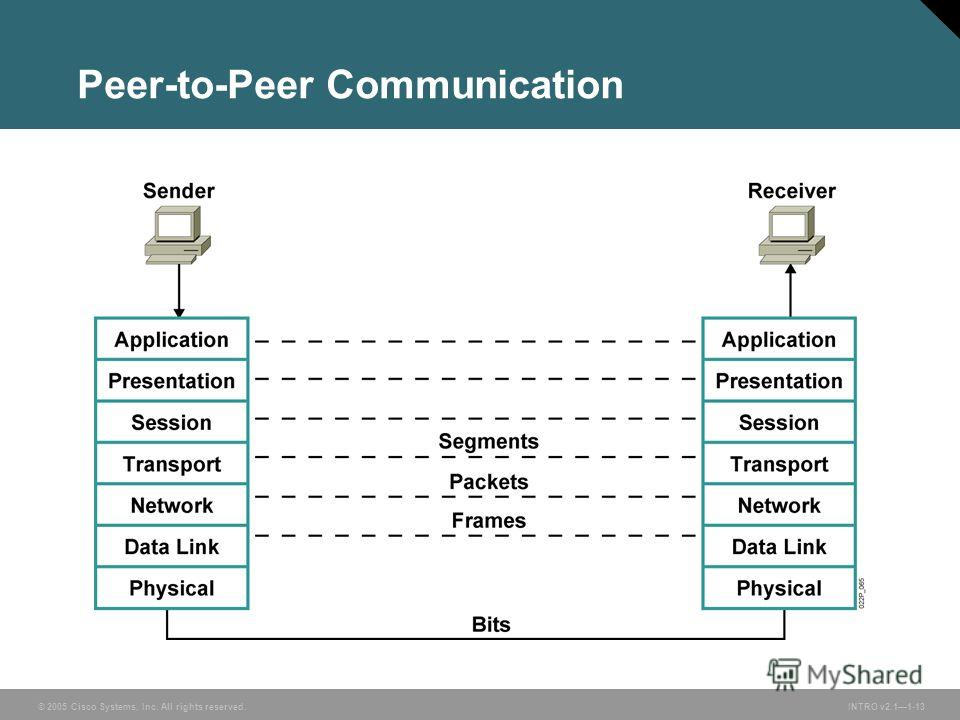 © 2005 Cisco Systems, Inc. All rights reserved.INTRO v2.11-13 Peer-to-Peer Communication