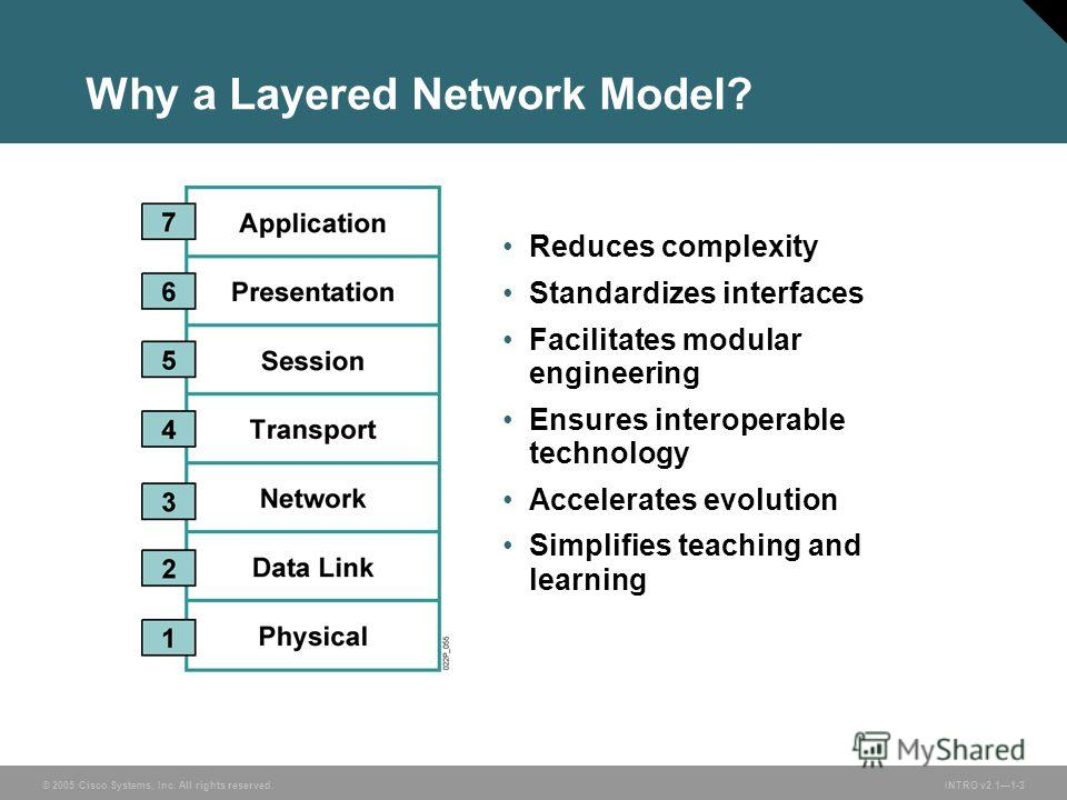 © 2005 Cisco Systems, Inc. All rights reserved.INTRO v2.11-3 Why a Layered Network Model? Reduces complexity Standardizes interfaces Facilitates modular engineering Ensures interoperable technology Accelerates evolution Simplifies teaching and learni