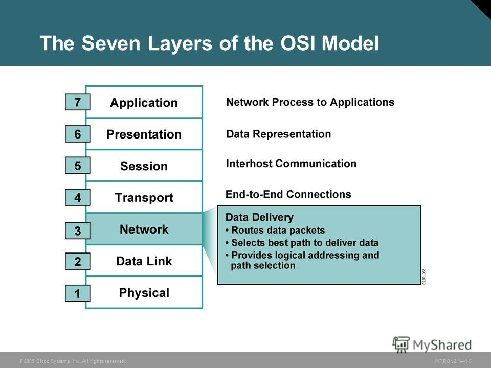 © 2005 Cisco Systems, Inc. All rights reserved.INTRO v2.11-6 The Seven Layers of the OSI Model
