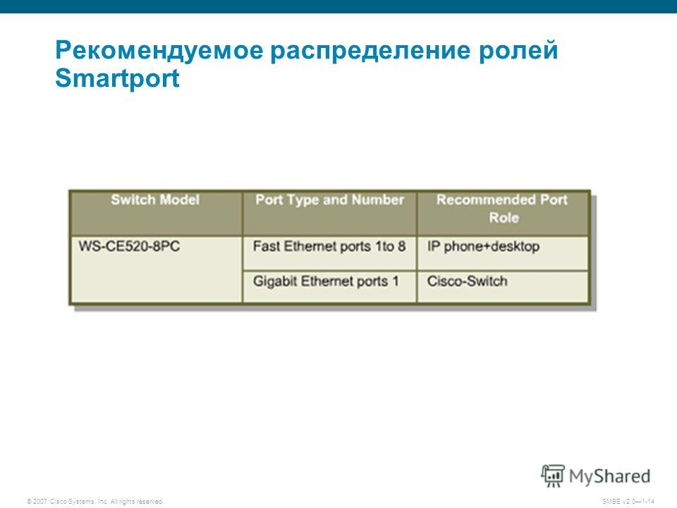 © 2007 Cisco Systems, Inc. All rights reserved. SMBE v2.01-14 Рекомендуемое распределение ролей Smartport