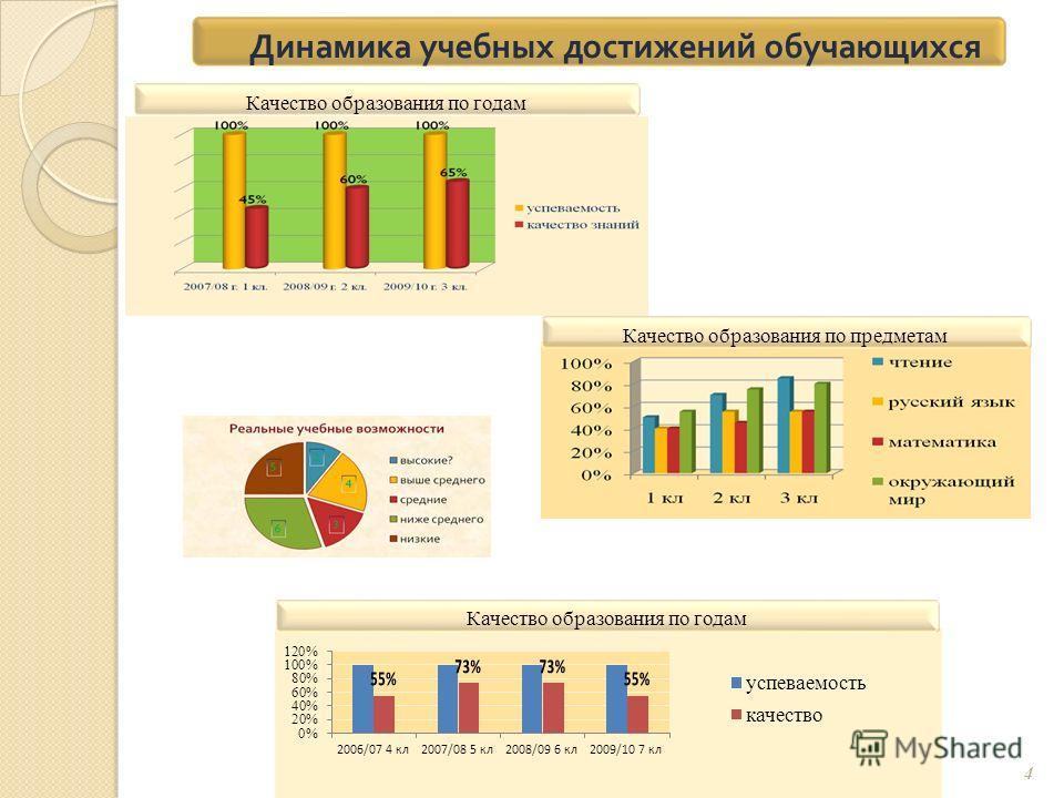 4 Динамика учебных достижений обучающихся Качество образования по годам Качество образования по предметам Качество образования по годам
