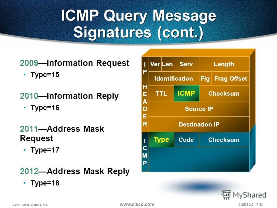 © 2001, Cisco Systems, Inc. www.cisco.com CSIDS 2.07-23 ICMP Query Message Signatures (cont.) 2009Information Request Type=15 2010Information Reply Type=16 2011Address Mask Request Type=17 2012Address Mask Reply Type=18 Destination IP Source IP TTLPr