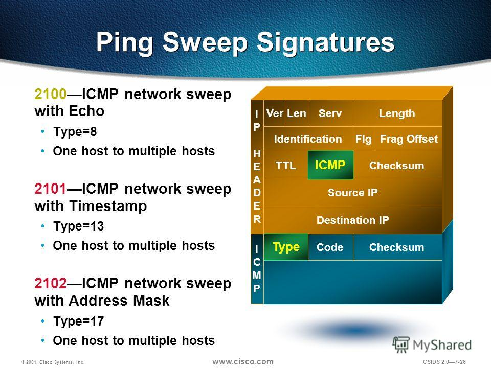 © 2001, Cisco Systems, Inc. www.cisco.com CSIDS 2.07-26 Ping Sweep Signatures 2100ICMP network sweep with Echo Type=8 One host to multiple hosts 2101ICMP network sweep with Timestamp Type=13 One host to multiple hosts 2102ICMP network sweep with Addr