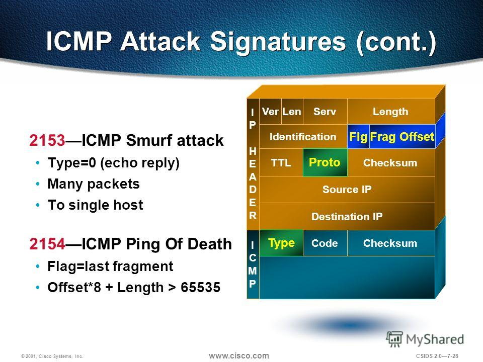 © 2001, Cisco Systems, Inc. www.cisco.com CSIDS 2.07-28 ICMP Attack Signatures (cont.) 2153ICMP Smurf attack Type=0 (echo reply) Many packets To single host 2154ICMP Ping Of Death Flag=last fragment Offset*8 + Length > 65535 Destination IP Source IP