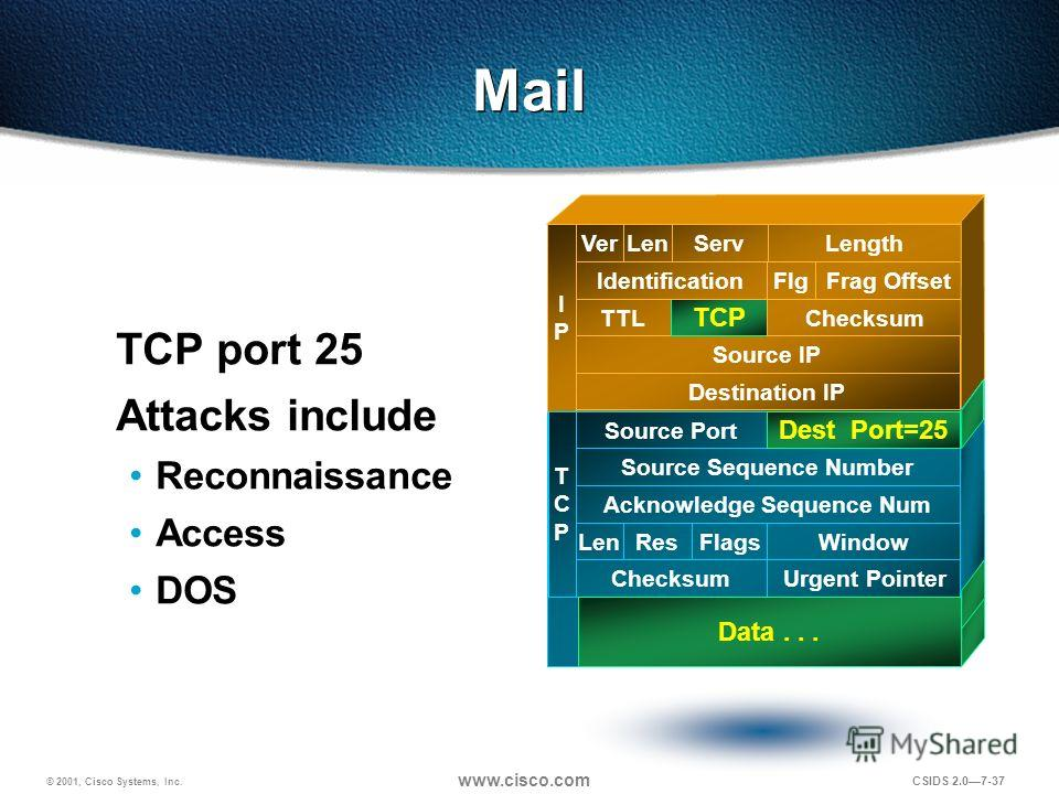 © 2001, Cisco Systems, Inc. www.cisco.com CSIDS 2.07-37 Mail TCP port 25 Attacks include Reconnaissance Access DOS Destination IP Source IP TTL TCP Checksum IdentificationFlgFrag Offset VerLenServLength IPIP TCPTCP Source Port Source Sequence Number