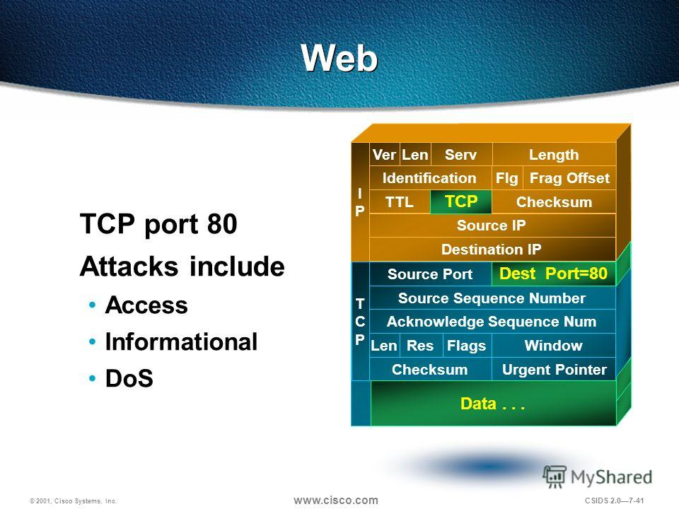 © 2001, Cisco Systems, Inc. www.cisco.com CSIDS 2.07-41 Web TCP port 80 Attacks include Access Informational DoS Destination IP Source IP TTL TCP Checksum IdentificationFlgFrag Offset VerLenServLength IPIP TCPTCP Source Port Source Sequence Number Ac