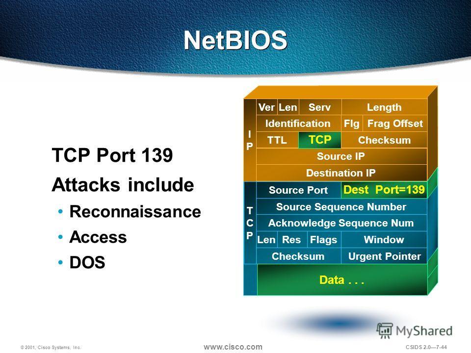© 2001, Cisco Systems, Inc. www.cisco.com CSIDS 2.07-44 NetBIOS TCP Port 139 Attacks include Reconnaissance Access DOS Destination IP Source IP TTL TCP Checksum IdentificationFlgFrag Offset VerLenServLength IPIP TCPTCP Source Port Source Sequence Num