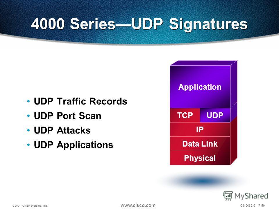 © 2001, Cisco Systems, Inc. www.cisco.com CSIDS 2.07-50 4000 SeriesUDP Signatures UDP Traffic Records UDP Port Scan UDP Attacks UDP Applications Application TCP IP Data Link Physical UDP Application