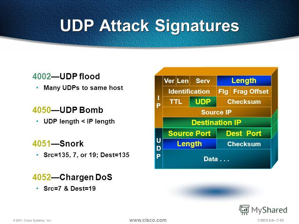 © 2001, Cisco Systems, Inc. www.cisco.com CSIDS 2.07-53 UDP Attack Signatures 4002UDP flood Many UDPs to same host 4050UDP Bomb UDP length < IP length 4051Snork Src=135, 7, or 19; Dest=135 4052Chargen DoS Src=7 & Dest=19 Destination IP Source IP TTL
