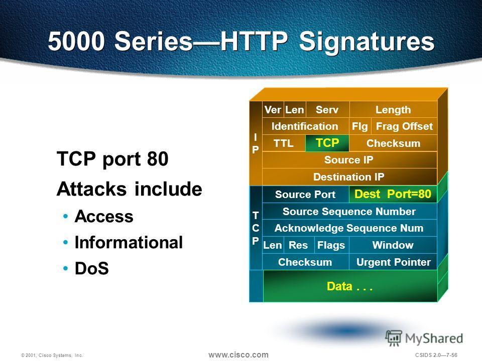 © 2001, Cisco Systems, Inc. www.cisco.com CSIDS 2.07-56 5000 SeriesHTTP Signatures TCP port 80 Attacks include Access Informational DoS Destination IP Source IP TTL TCP Checksum IdentificationFlgFrag Offset VerLenServLength IPIP TCPTCP Source Port So