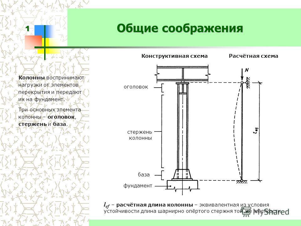Элементы металлической колонны схема