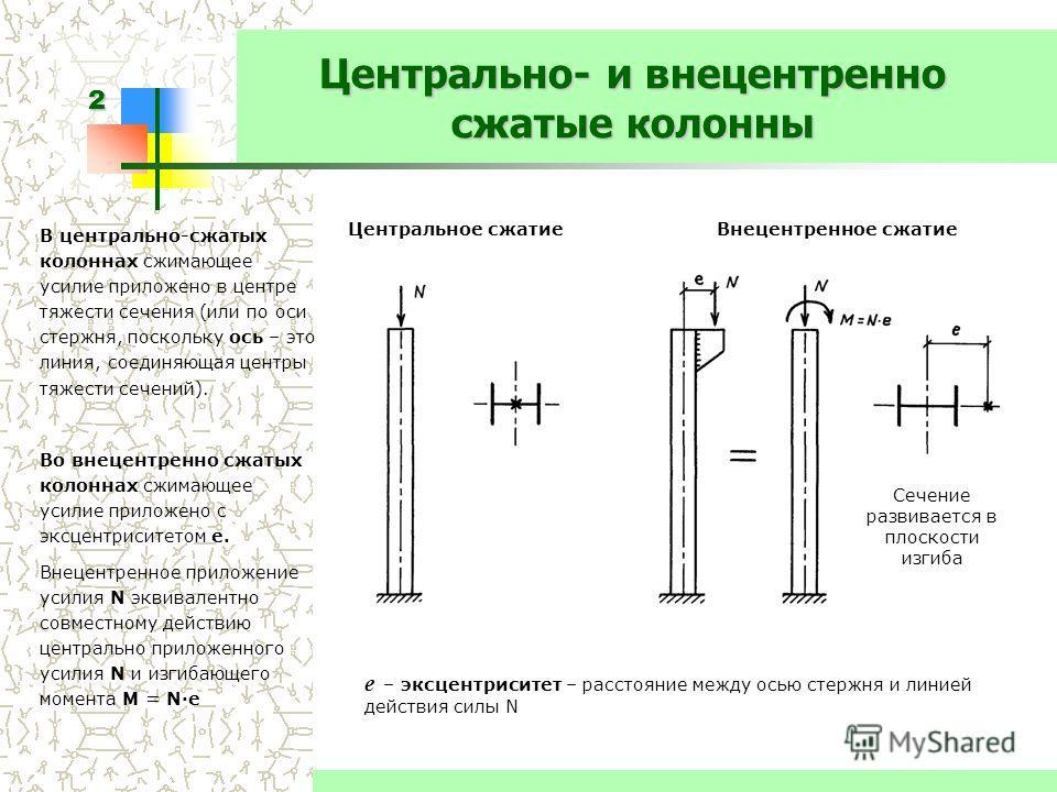 2 Центрально- и внецентренно сжатые колонны В центрально-сжатых колоннах сжимающее усилие приложено в центре тяжести сечения (или по оси стержня, поскольку ось – это линия, соединяющая центры тяжести сечений). Во внецентренно сжатых колоннах сжимающе