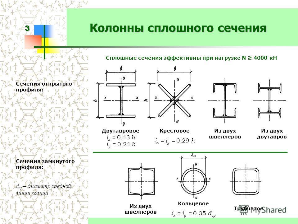 3 Колонны сплошного сечения Сечения открытого профиля: Сплошные сечения эффективны при нагрузке N 4000 кН Крестовое i x = i y = 0,29 h Сечения замкнутого профиля: d ср – диаметр средней линии кольца Кольцевое i x = i y = 0,35 d ср Из двух швеллеров И