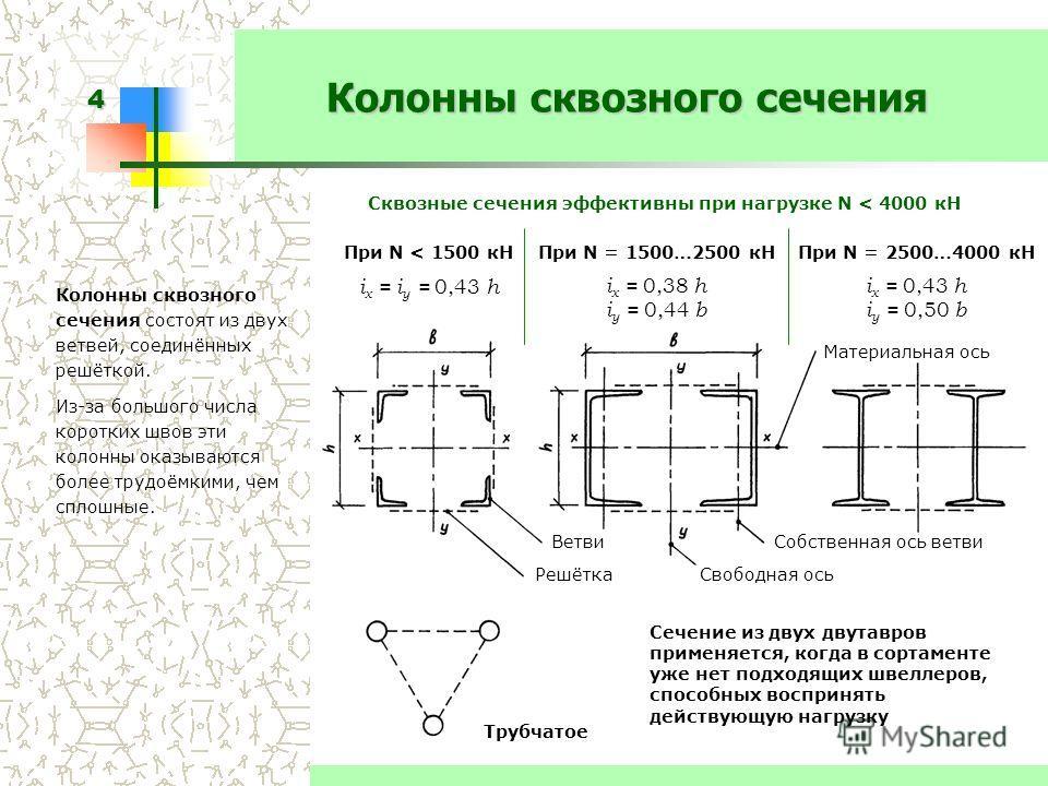 4 Колонны сквозного сечения Колонны сквозного сечения состоят из двух ветвей, соединённых решёткой. Из-за большого числа коротких швов эти колонны оказываются более трудоёмкими, чем сплошные. Сквозные сечения эффективны при нагрузке N < 4000 кН При N