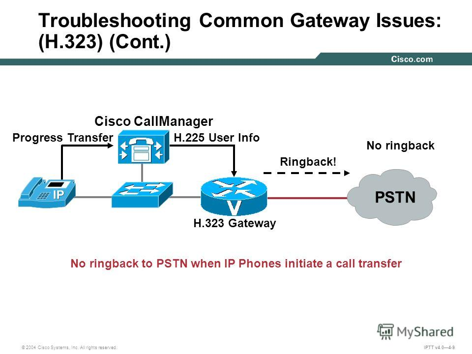 © 2004 Cisco Systems, Inc. All rights reserved. IPTT v4.04-9 H.323 Gateway Ringback! No ringback to PSTN when IP Phones initiate a call transfer H.225 User InfoProgress Transfer Troubleshooting Common Gateway Issues: (H.323) (Cont.) PSTN No ringback