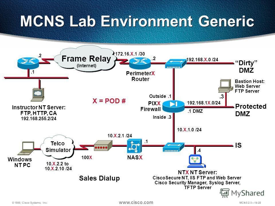 © 1999, Cisco Systems, Inc. www.cisco.com MCNS 2.014-28 PIXX Firewall Protected DMZ Dirty DMZ 192.168.X.0 /24.2 Outside.1 192.168.1X.0/24.1 DMZ Inside.3 NASX IS.1 10.X.2.1 /24 10.X.2.2 to 10.X.2.10 /24 Windows NT PC NTX NT Server: CiscoSecure NT, IIS
