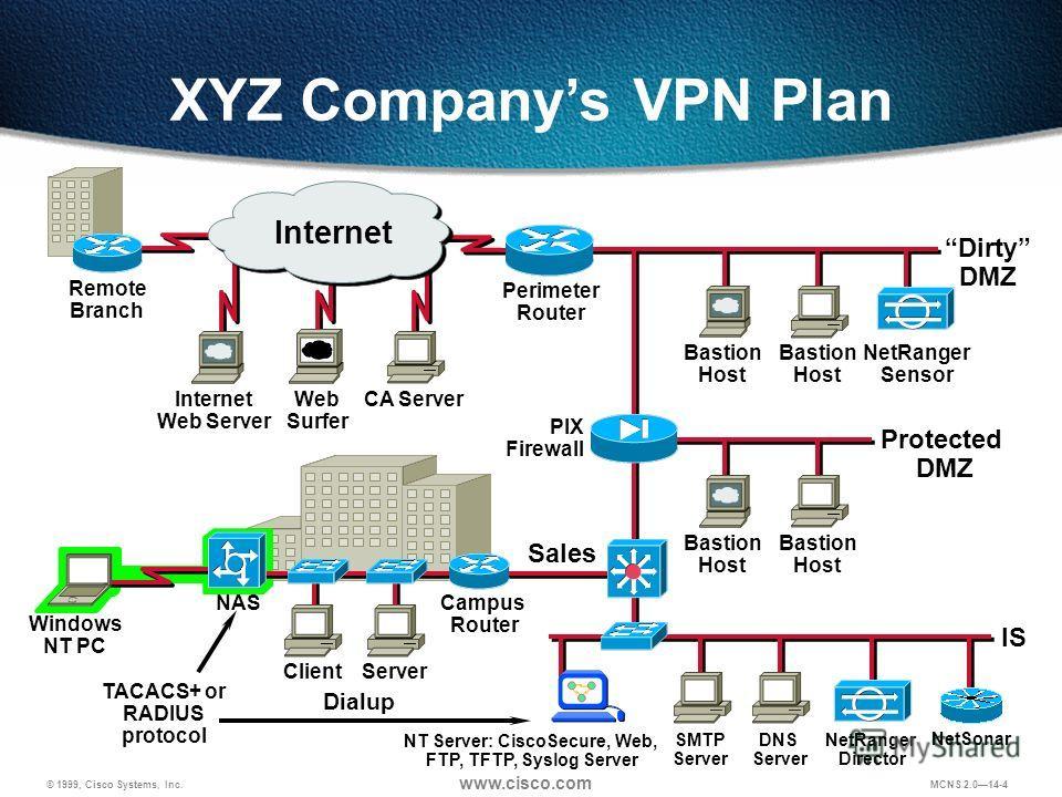 © 1999, Cisco Systems, Inc. www.cisco.com MCNS 2.014-4 CA Server PIX Firewall Web Surfer Remote Branch Internet Web Server Protected DMZ Dirty DMZ NetRanger Sensor Dialup NAS ClientServer Campus Router Bastion Host SMTP Server DNS Server IS NetRanger