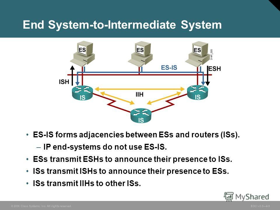 © 2006 Cisco Systems, Inc. All rights reserved. BSCI v3.04-9 End System-to-Intermediate System ES-IS forms adjacencies between ESs and routers (ISs). –IP end-systems do not use ES-IS. ESs transmit ESHs to announce their presence to ISs. ISs transmit
