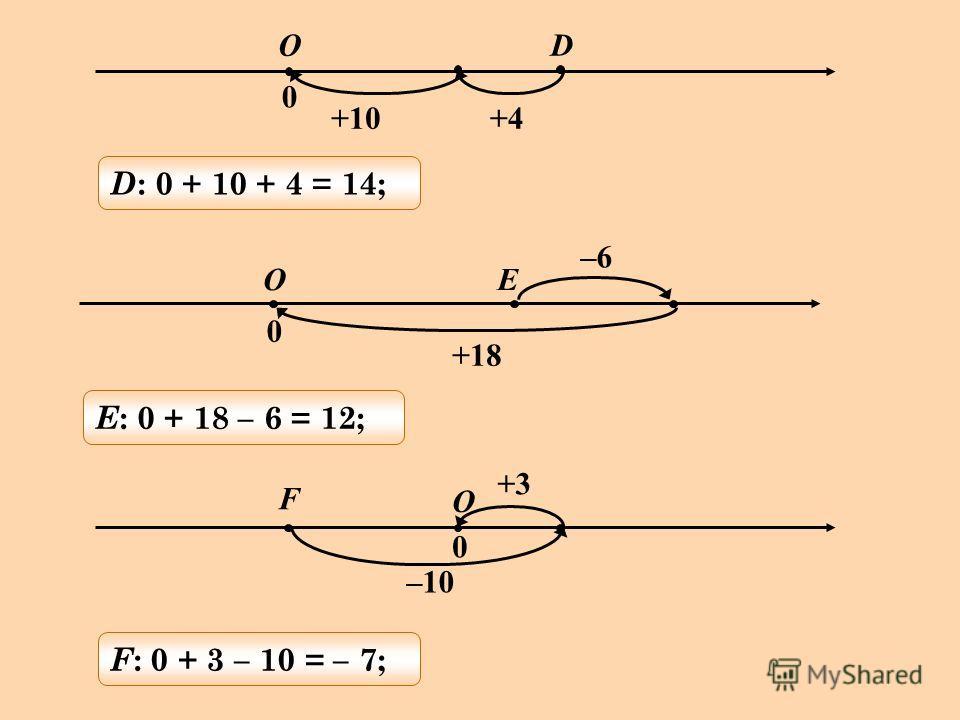D +10+4 O 0 D : 0 + 10 + 4 = 14; +18 –6 OЕ 0 Е : 0 + 18 – 6 = 12; –10 +3 O F 0 F : 0 + 3 – 10 = – 7;