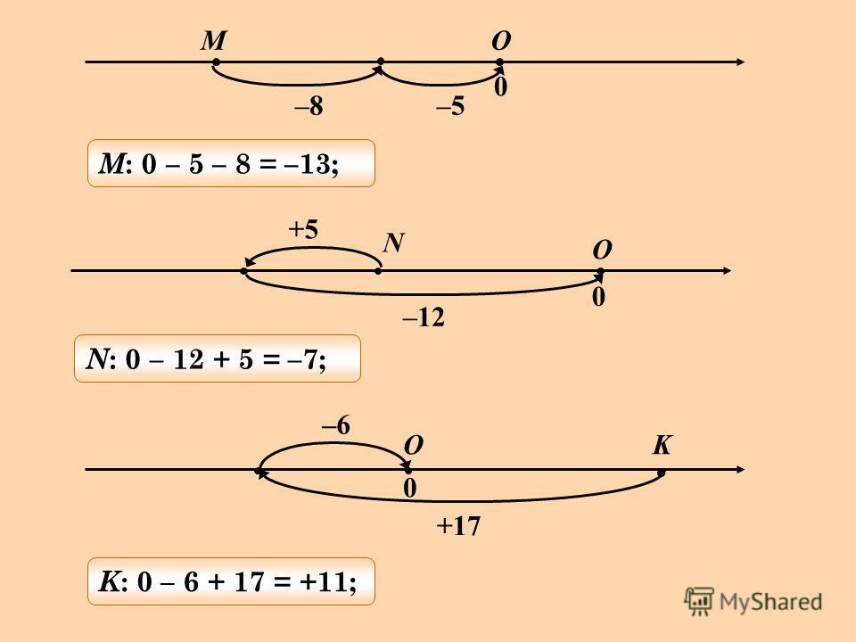 M –8–5 O 0 M : 0 – 5 – 8 = –13; –12 +5 O N 0 N : 0 – 12 + 5 = –7; +17 –6 OK 0 K : 0 – 6 + 17 = +11;