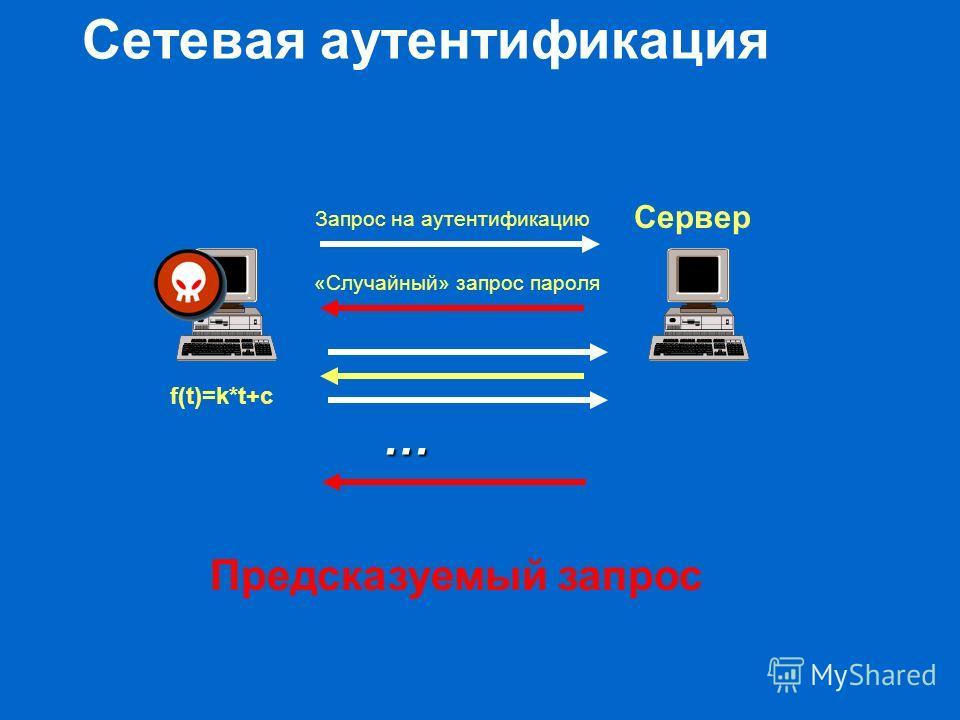Сетевая аутентификация Предсказуемый запрос f(t)=k*t+c Сервер Запрос на аутентификацию «Случайный» запрос пароля …