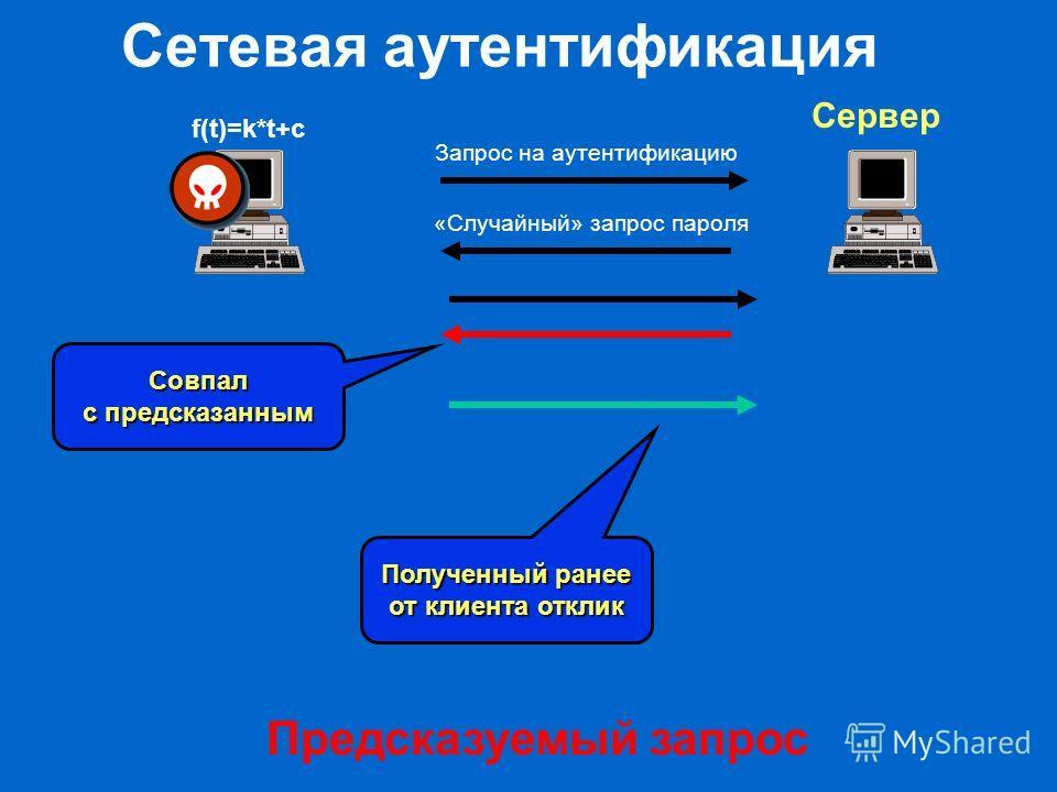 Сетевая аутентификация Предсказуемый запрос f(t)=k*t+c Сервер Запрос на аутентификацию «Случайный» запрос пароля Совпал с предсказанным Полученный ранее от клиента отклик