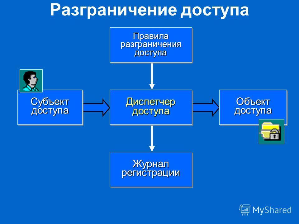 Разграничение доступа Диспетчер доступа Субъект доступа Объект доступа Правила разграничения доступа Журнал регистрации