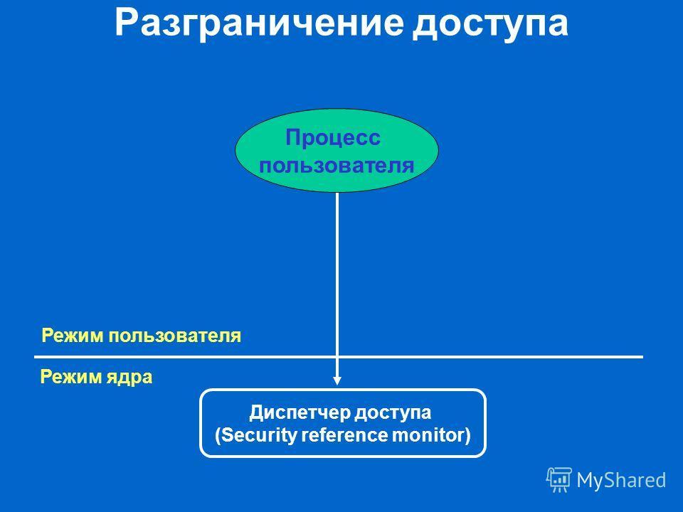 Разграничение доступа Диспетчер доступа (Security reference monitor) Режим ядра Режим пользователя Процесс пользователя
