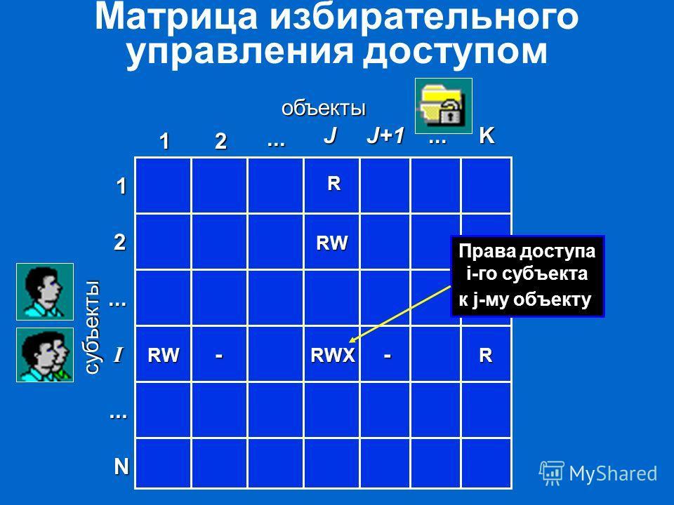 Матрица избирательного управления доступом объекты субъекты 1 2 J N 1 I 2............ K RW RW - RWXR J+1 - R Права доступа i-го субъекта к j-му объекту