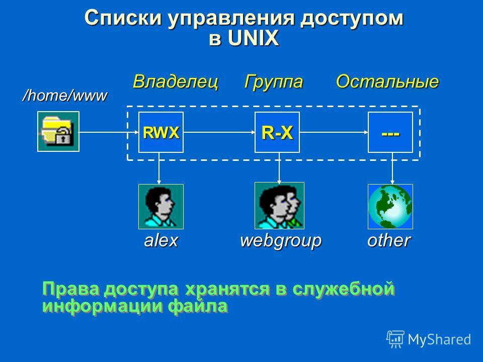 Списки управления доступом в UNIX RWXR-Х--- /home/www Владелец Группа Остальные otherwebgroupalex Права доступа хранятся в служебной информации файла