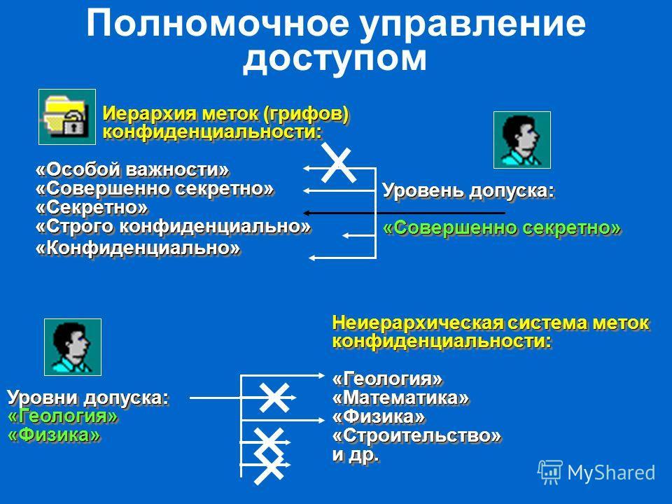 Полномочное управление доступом Иерархия меток (грифов) конфиденциальности: «Особой важности» «Совершенно секретно» «Секретно» «Строго конфиденциально» «Конфиденциально» Неиерархическая система меток конфиденциальности: «Геология» «Математика» «Физик