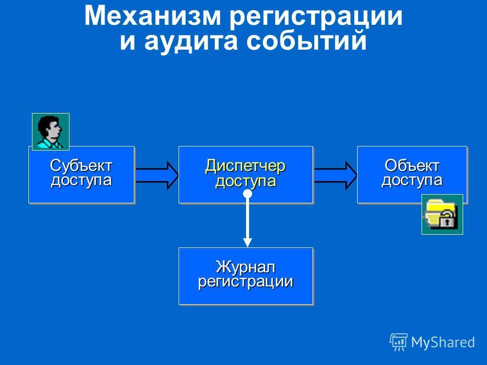 Механизм регистрации и аудита событий Диспетчер доступа Субъект доступа Объект доступа Журнал регистрации