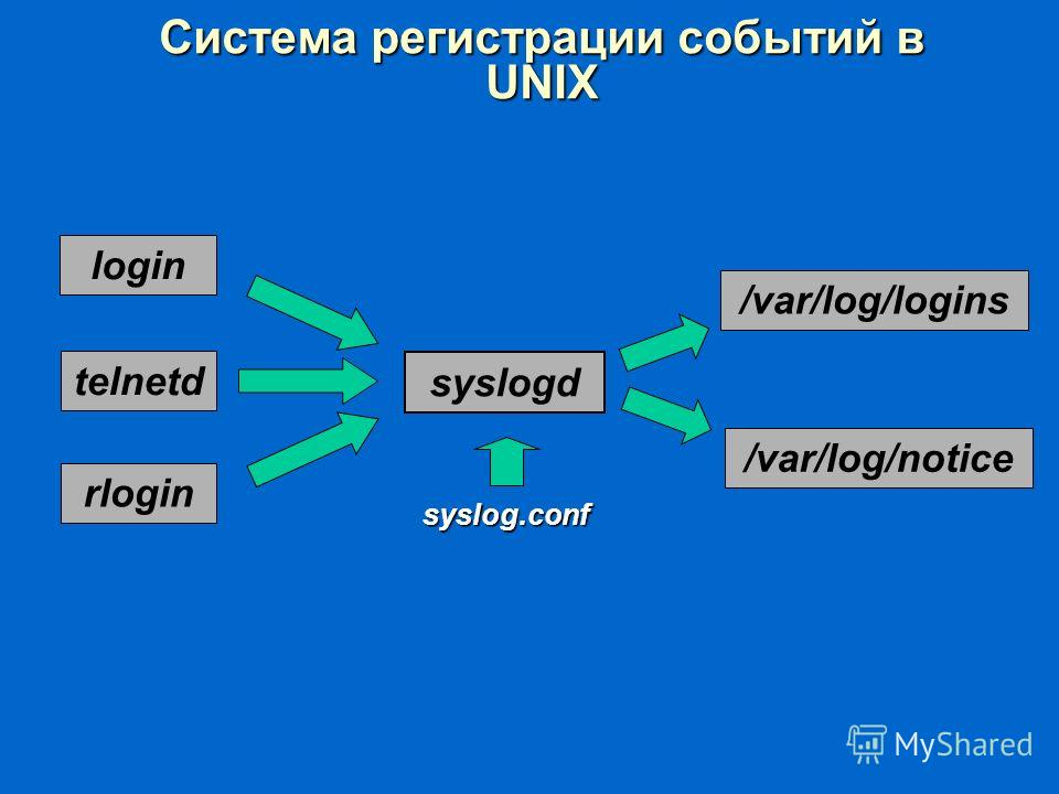 Система регистрации событий в UNIX login telnetd rlogin syslogd /var/log/logins /var/log/notice syslog.conf