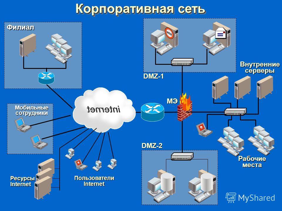 DMZ-2 DMZ-1 Корпоративная сеть Внутренние серверы Рабочие места Филиал Мобильные сотрудники РесурсыInternet Пользователи Internet МЭ