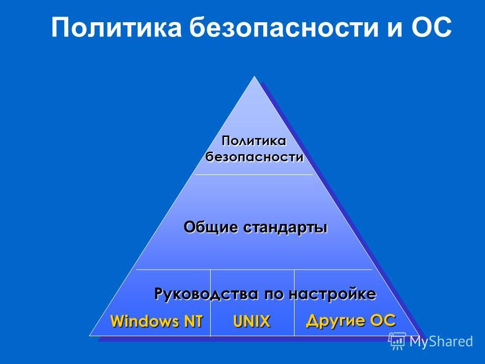 Политика безопасности и ОСПолитикабезопасности Другие ОС UNIX Windows NT Общие стандарты Руководства по настройке
