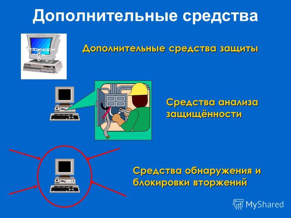 Дополнительные средства Средства анализа защищённости Средства обнаружения и блокировки вторжений Дополнительные средства защиты