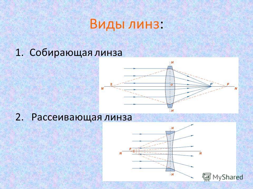 Виды линз: 1. Собирающая линза 2. Рассеивающая линза