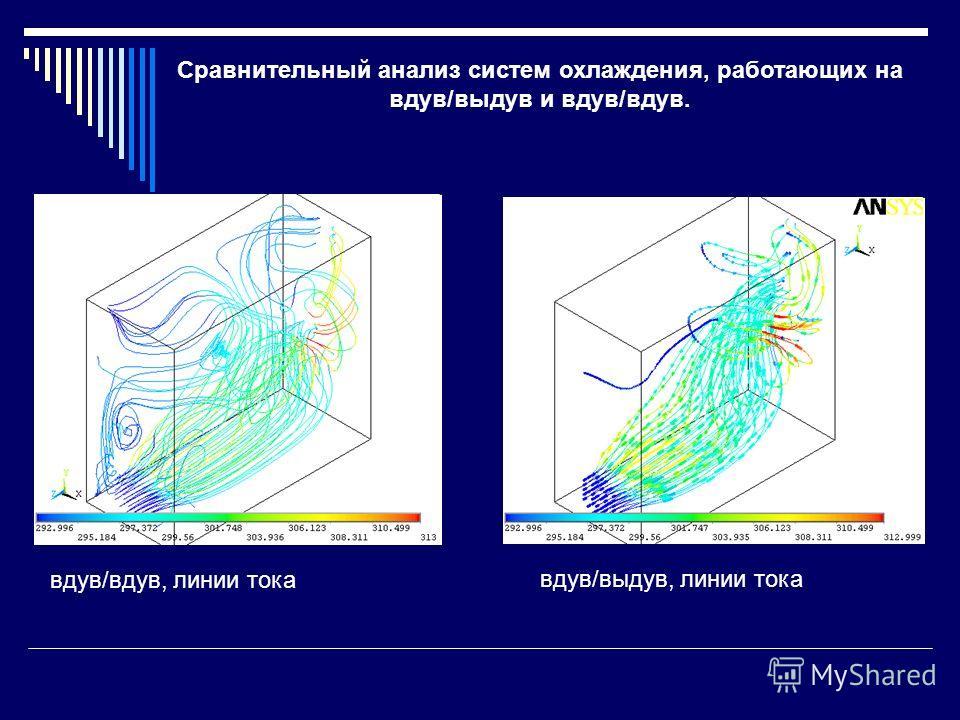 Сравнительный анализ систем охлаждения, работающих на вдув/выдув и вдув/вдув. вдув/выдув, линии тока, вид сбоку вдув/вдув, линии тока, вид сбоку