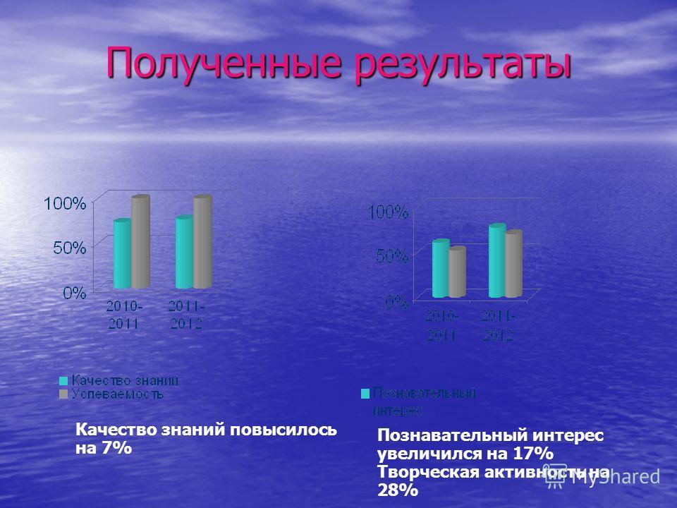 Полученные результаты Качество знаний повысилось на 7% Познавательный интерес увеличился на 17% Творческая активность на 28%