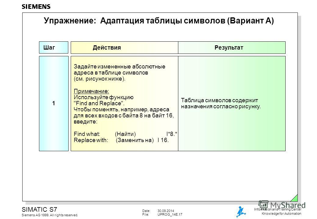 Date:30.09.2014 File:UPROG_14E.17 SIMATIC S7 Siemens AG 1999. All rights reserved. Information and Training Center Knowledge for Automation Упражнение: Адаптация таблицы символов (Вариант А) Шаг ДействияРезультат Таблица символов содержит назначения