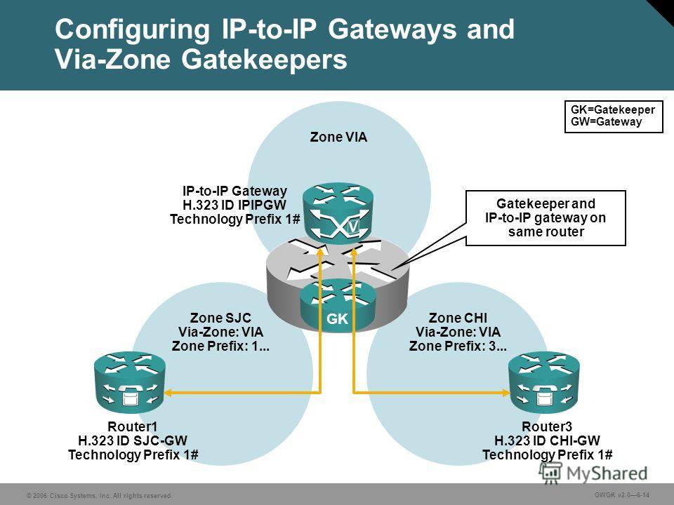 © 2006 Cisco Systems, Inc. All rights reserved. GWGK v2.06-14 Zone CHI Via-Zone: VIA Zone Prefix: 3... Zone SJC Via-Zone: VIA Zone Prefix: 1... Configuring IP-to-IP Gateways and Via-Zone Gatekeepers Router1 H.323 ID SJC-GW Technology Prefix 1# Router