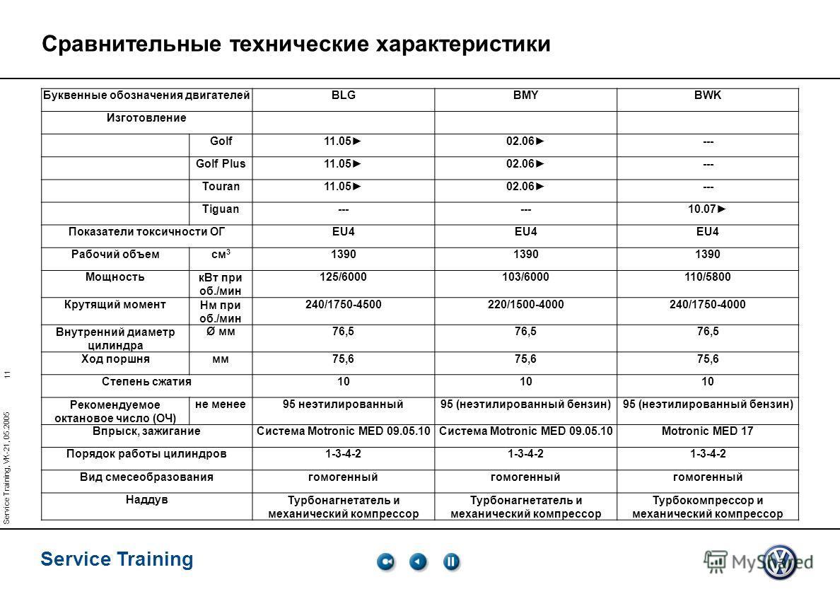 11 Service Training Service Training, VK-21, 05.2005 Буквенные обозначения двигателейBLGBMYBWK Изготовление Golf11.05 02.06 --- Golf Plus11.05 02.06 --- Touran11.05 02.06 --- Tiguan--- 10.07 Показатели токсичности ОГEU4 Рабочий объемсм 3 1390 Мощност