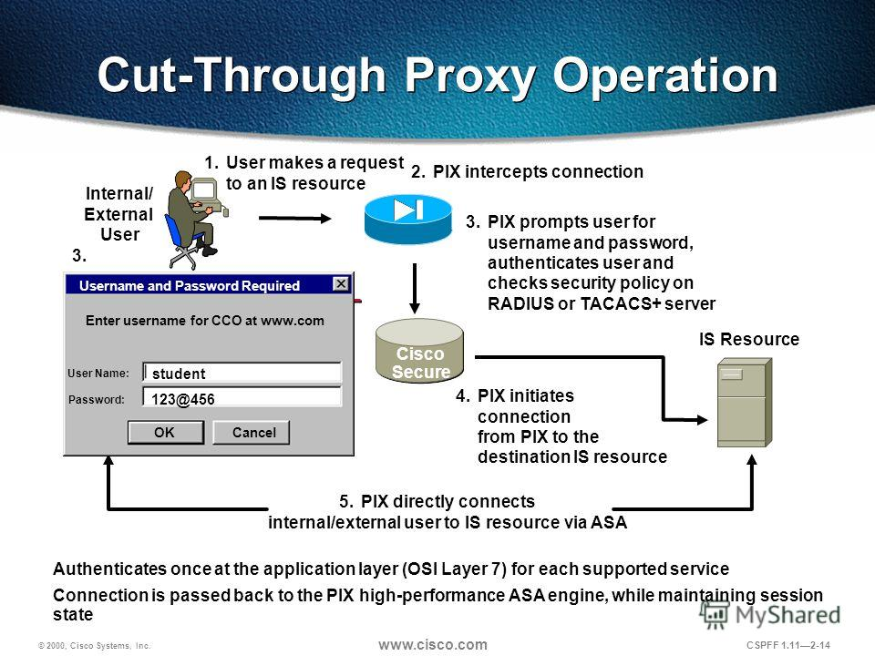 © 2000, Cisco Systems, Inc. www.cisco.com CSPFF 1.112-14 Cut-Through Proxy Operation Authenticates once at the application layer (OSI Layer 7) for each supported service Connection is passed back to the PIX high-performance ASA engine, while maintain