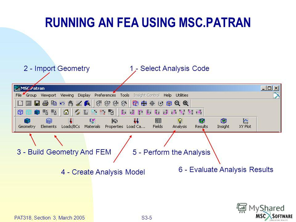 S3-5 PAT318, Section 3, March 2005 2 - Import Geometry1 - Select Analysis Code 3 - Build Geometry And FEM 4 - Create Analysis Model 5 - Perform the Analysis 6 - Evaluate Analysis Results RUNNING AN FEA USING MSC.PATRAN
