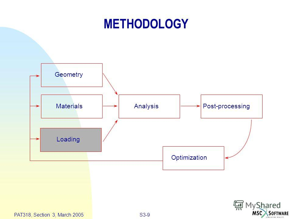 S3-9 PAT318, Section 3, March 2005 Geometry Materials Loading AnalysisPost-processing Optimization METHODOLOGY