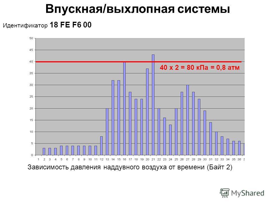 Впускная/выхлопная системы Идентификатор 18 FE F6 00 Зависимость давления наддувного воздуха от времени (Байт 2) 40 х 2 = 80 к Па = 0,8 атм