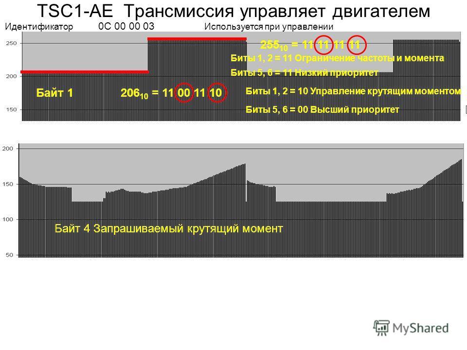 Байт 1 Байт 4 Запрашиваемый крутящий момент 206 10 = 11 00 11 10 Биты 1, 2 = 10 Управление крутящим моментом Биты 5, 6 = 00 Высший приоритет 255 10 = 11 11 11 11 Биты 1, 2 = 11 Ограничение частоты и момента Биты 5, 6 = 11 Низкий приоритет TSC1-AE Тра