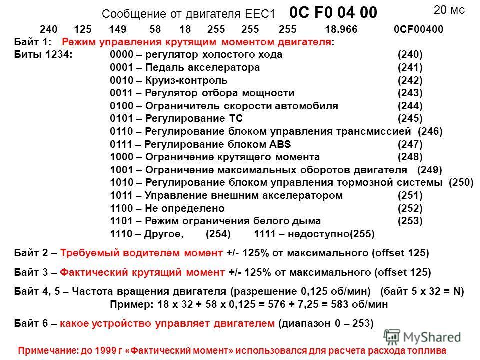 Cообщение от двигателя ЕЕС1 0C F0 04 00 2401251495818255 18.9660CF00400 Байт 1: Режим управления крутящим моментом двигателя: Биты 1234:0000 – регулятор холостого хода (240) 0001 – Педаль акселератора (241) 0010 – Круиз-контроль(242) 0011 – Регулятор