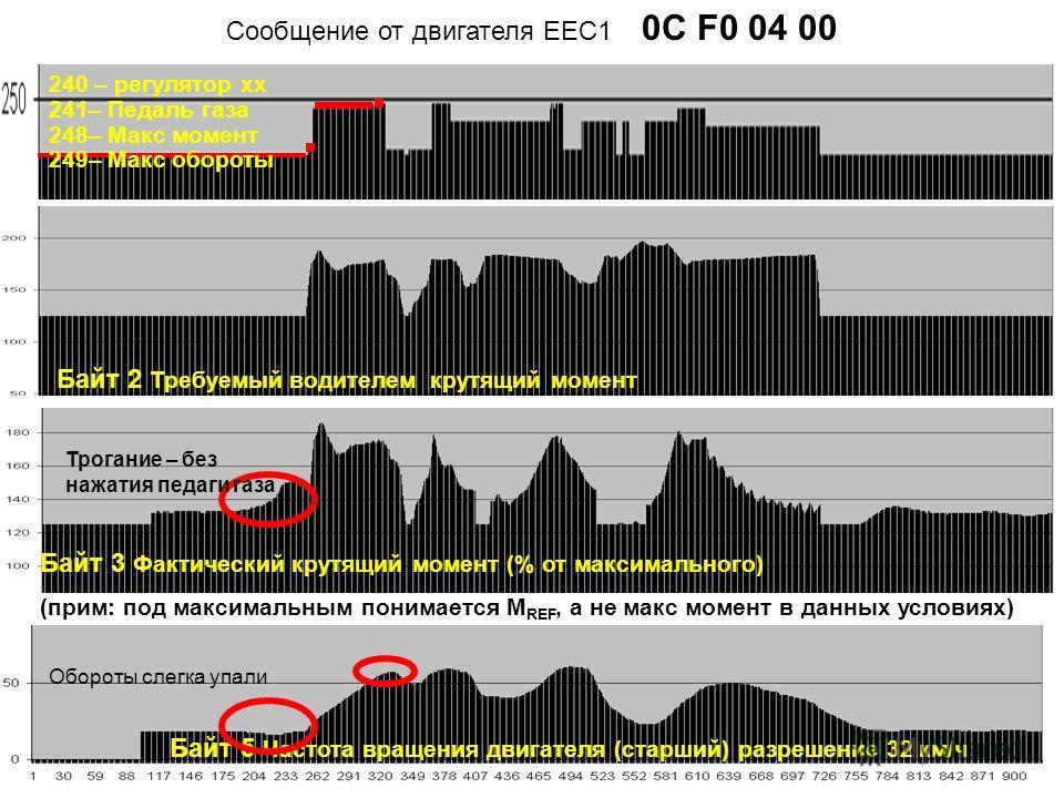 Байт 5 Частота вращения двигателя (старший) разрешение 32 км/ч Cообщение от двигателя ЕЕС1 0C F0 04 00 Байт 3 Фактический крутящий момент (% от максимального) (прим: под максимальным понимается М REF, а не макс момент в данных условиях) Байт 2 Требуе