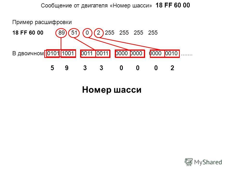 Cообщение от двигателя «Номер шасси» 18 FF 60 00 Пример расшифровки 18 FF 60 00 89 51 0 2 255 255 255 255 В двоичном: 0101 1001 0011 0011 0000 0000 0000 0010....... 59330002 Номер шасси